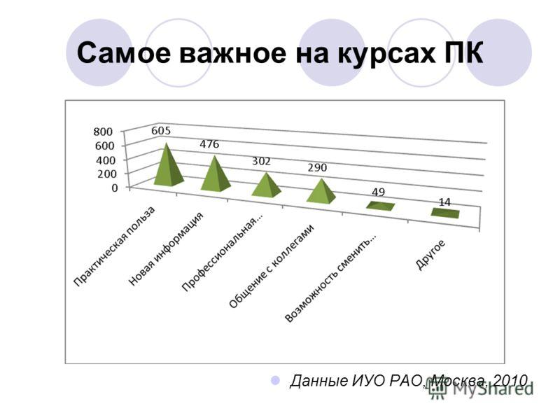 Самое важное на курсах ПК Данные ИУО РАО, Москва, 2010