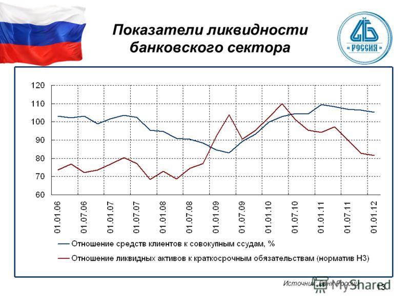 13 Показатели ликвидности банковского сектора Источник: Банк России