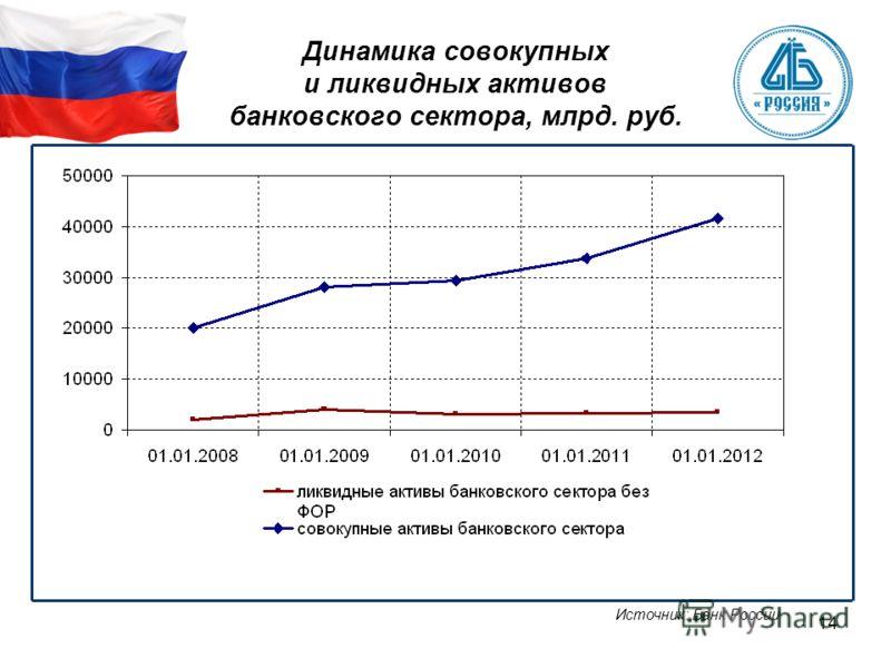 14 Динамика совокупных и ликвидных активов банковского сектора, млрд. руб. Источник: Банк России