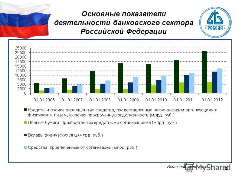 4 Основные показатели деятельности банковского сектора Российской Федерации Источник: Банк России