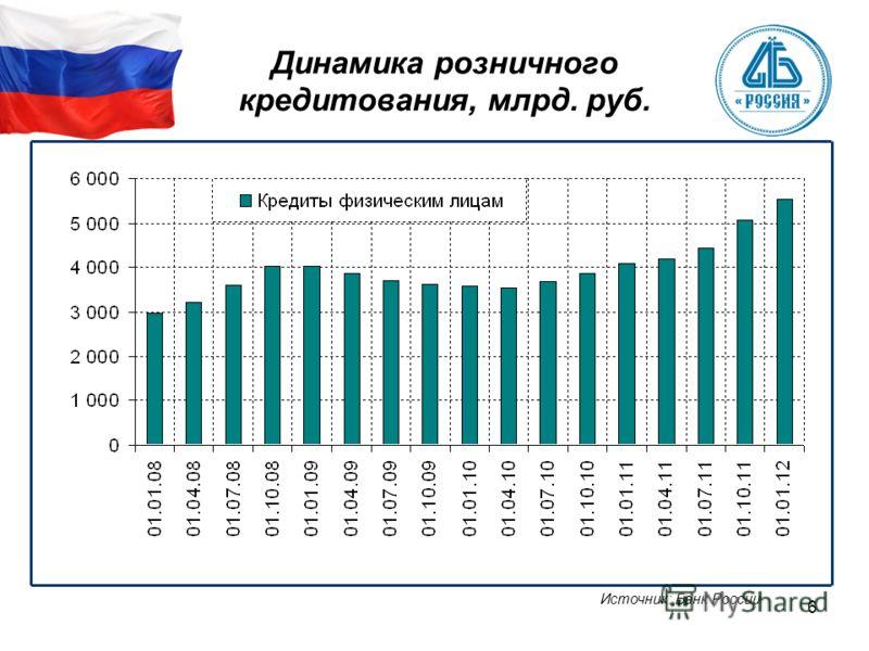 6 Динамика розничного кредитования, млрд. руб. Источник: Банк России