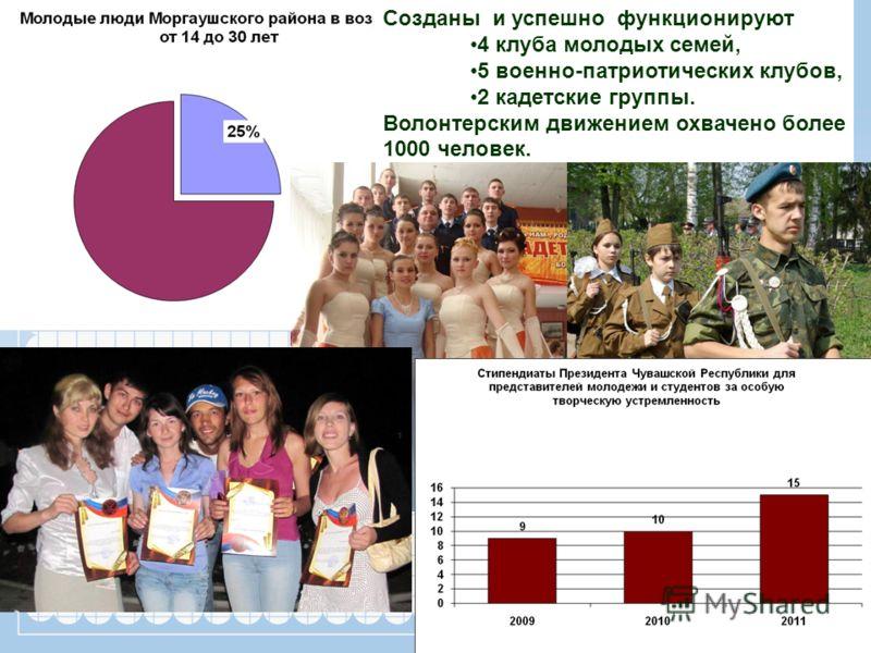 Созданы и успешно функционируют 4 клуба молодых семей, 5 военно-патриотических клубов, 2 кадетские группы. Волонтерским движением охвачено более 1000 человек.