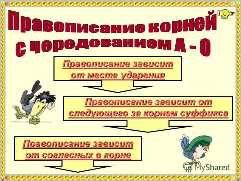 Правописание зависит от места ударения Правописание зависит от места ударения Правописание зависит от согласных в корне Правописание зависит от согласных в корне Правописание зависит от следующего за корнем суффикса Правописание зависит от следующего