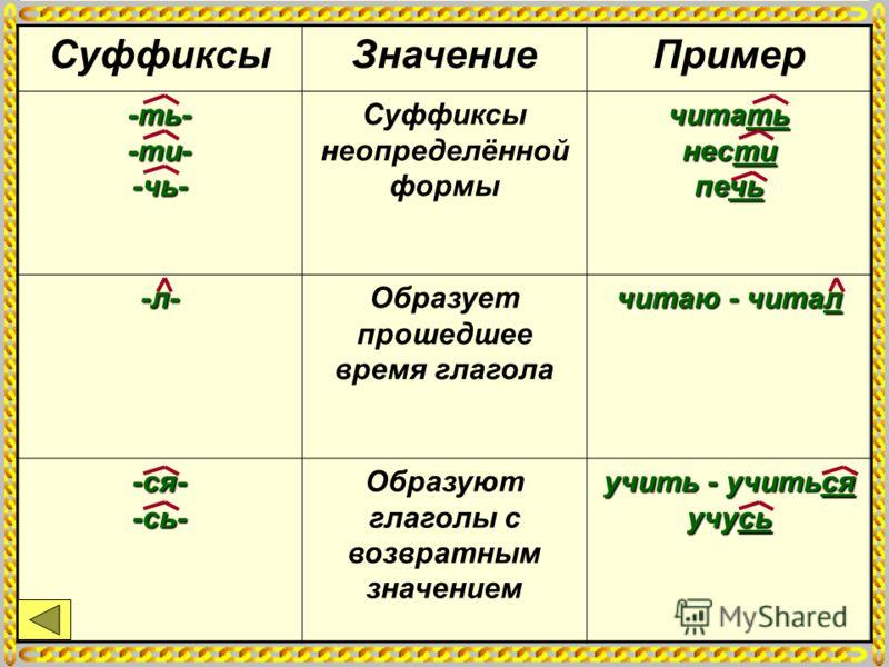 СуффиксыЗначениеПример -ть- -ти- -чь- Суффиксы неопределённой формы читать нести печь -л-Образует прошедшее время глагола читаю - читал -ся- -сь- Образуют глаголы с возвратным значением учить - учиться учусь