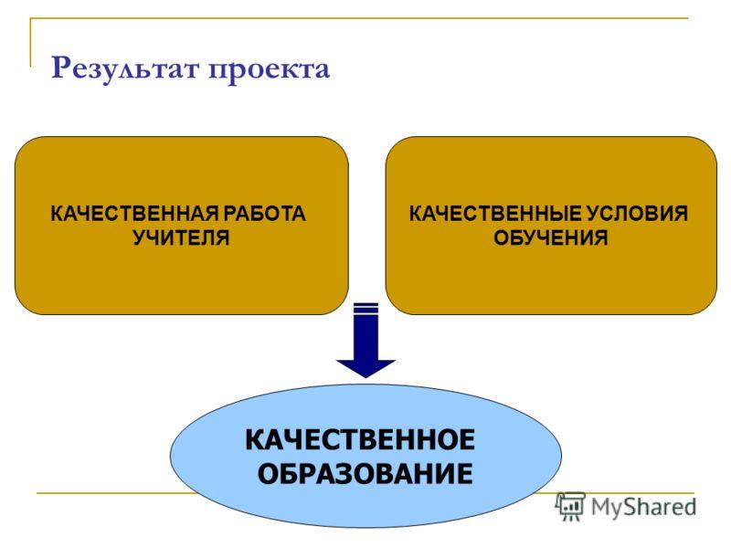 КАЧЕСТВЕННАЯ РАБОТА УЧИТЕЛЯ КАЧЕСТВЕННЫЕ УСЛОВИЯ ОБУЧЕНИЯ КАЧЕСТВЕННОЕ ОБРАЗОВАНИЕ Результат проекта