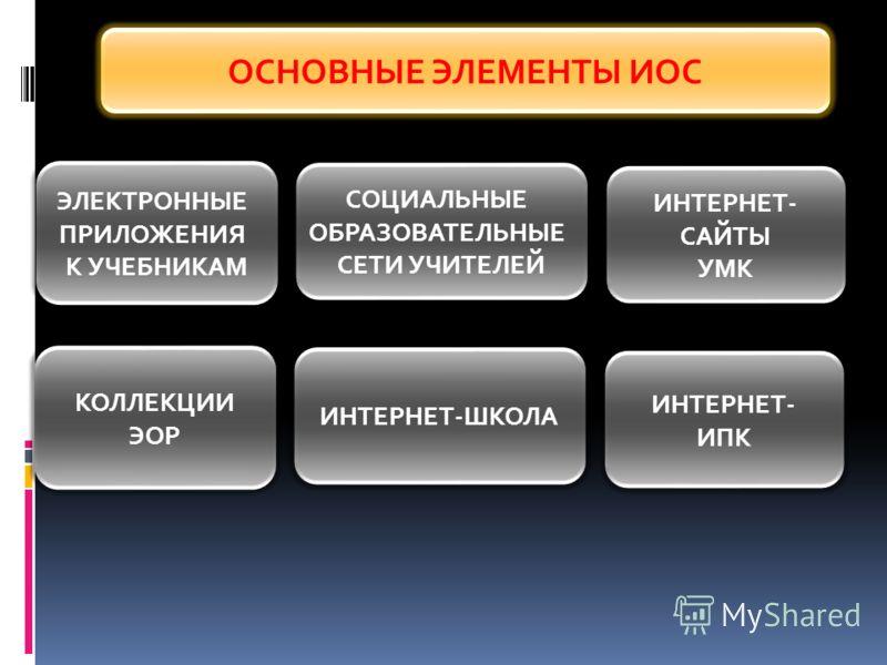 ОСНОВНЫЕ ЭЛЕМЕНТЫ ИОС ЭЛЕКТРОННЫЕ ПРИЛОЖЕНИЯ К УЧЕБНИКАМ СОЦИАЛЬНЫЕ ОБРАЗОВАТЕЛЬНЫЕ СЕТИ УЧИТЕЛЕЙ ИНТЕРНЕТ- САЙТЫ УМК КОЛЛЕКЦИИ ЭОР ИНТЕРНЕТ-ШКОЛА ИНТЕРНЕТ- ИПК