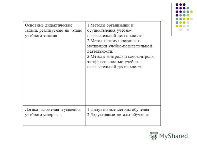 Основные дидактические задачи, реализуемые на этапе учебного занятия 1.Методы организации и осуществления учебно- познавательной деятельности. 2.Методы стимулирования и мотивации учебно-познавательной деятельности. 3.Методы контроля и самоконтроля за