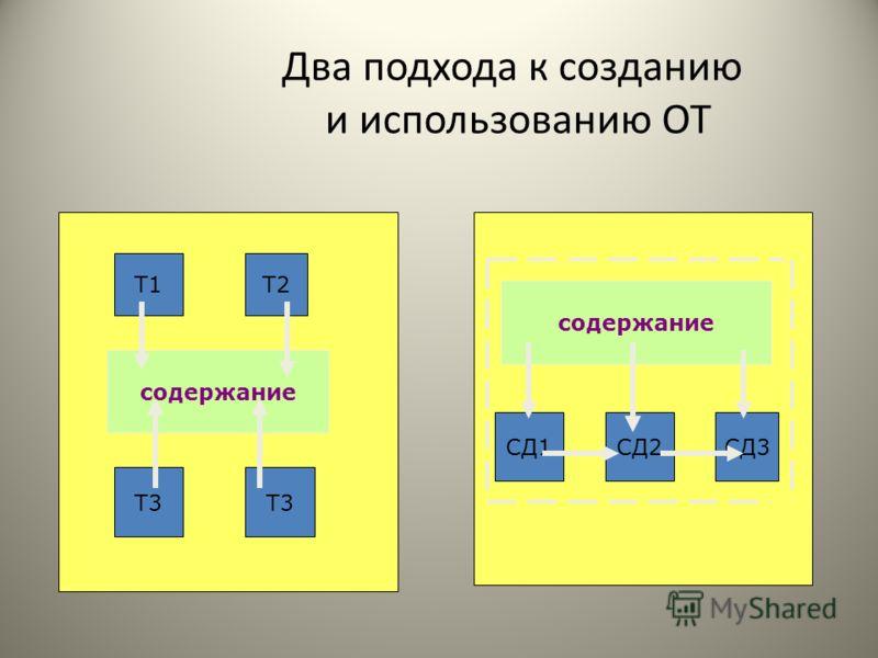 Два подхода к созданию и использованию ОТ содержание Т1Т2 Т3 содержание СД1СД2СД3