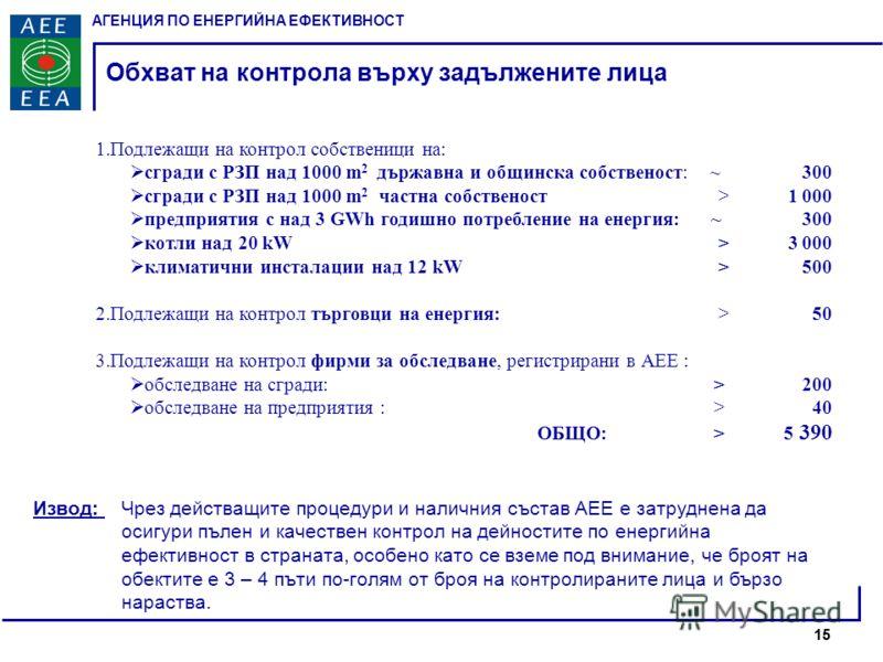 АГЕНЦИЯ ПО ЕНЕРГИЙНА ЕФЕКТИВНОСТ 15 Обхват на контрола върху задължените лица 1.Подлежащи на контрол собственици на: сгради с РЗП над 1000 m 2 държавна и общинска собственост: ~ 300 сгради с РЗП над 1000 m 2 частна собственост > 1000 предприятия с на