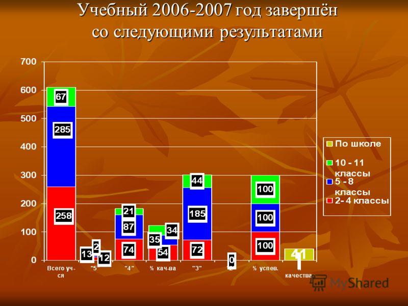 Учебный 2006-2007 год завершён со следующими результатами