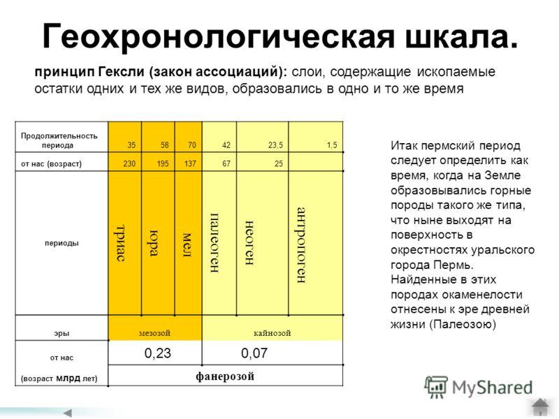 Геохронологическая шкала. Продолжительность периода3558704223,51,5 от нас (возраст)2301951376725 периоды триас юра мел палеоген неоген антропоген эры мезозойкайнозой от нас (возраст млрд лет) фанерозой 0,230,07 принцип Гексли (закон ассоциаций): слои