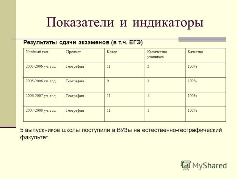 Показатели и индикаторы Результаты сдачи экзаменов (в т.ч. ЕГЭ) Учебный годПредметКлассКоличество учащихся Качество 2005-2006 уч. годГеография112100% 2005-2006 уч. годГеография93100% 2006-2007 уч. годГеография111100% 2007-2008 уч. годГеография111100%