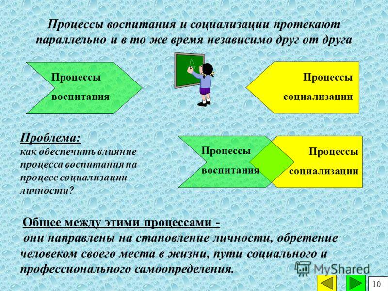 Процессы социализации Процессы воспитания Процессы воспитания и социализации протекают параллельно и в то же время независимо друг от друга Проблема: как обеспечить влияние процесса воспитания на процесс социализации личности? Общее между этими проце