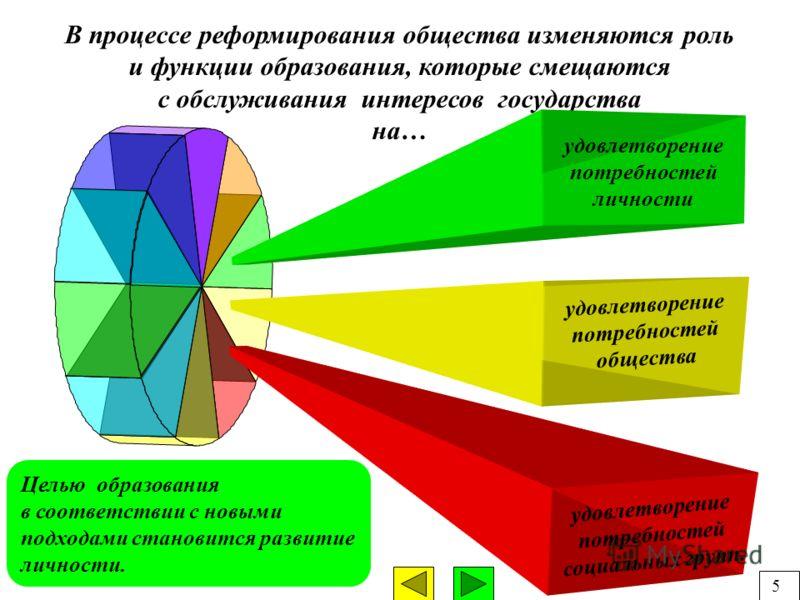 В процессе реформирования общества изменяются роль и функции образования, которые смещаются с обслуживания интересов государства на… Целью образования в соответствии с новыми подходами становится развитие личности. удовлетворение потребностей социаль