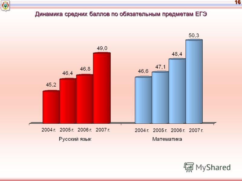 16 Динамика средних баллов по обязательным предметам ЕГЭ 2004 г. 2005 г. 2006 г. 2007 г.