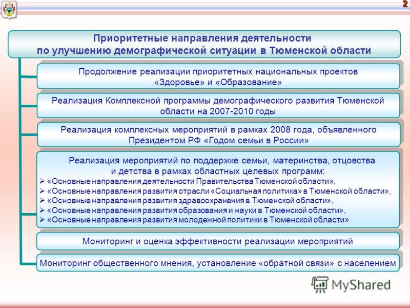 2 Реализация Комплексной программы демографического развития Тюменской области на 2007-2010 годы Реализация комплексных мероприятий в рамках 2008 года, объявленного Президентом РФ «Годом семьи в России» Реализация мероприятий по поддержке семьи, мате