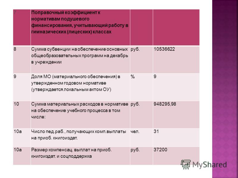 7 Поправочный коэффициент к нормативам подушевого финансирования, учитывающий работу в гимназических (лицеских) классах 8 Сумма субвенции на обеспечение основных общеобразовательных программ на декабрь в учреждении руб.10536622 9 Доля МО (материальн