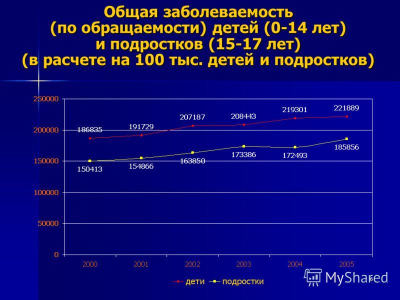 6 Общая заболеваемость (по обращаемости) детей (0-14 лет) и подростков (15-17 лет) (в расчете на 100 тыс. детей и подростков)