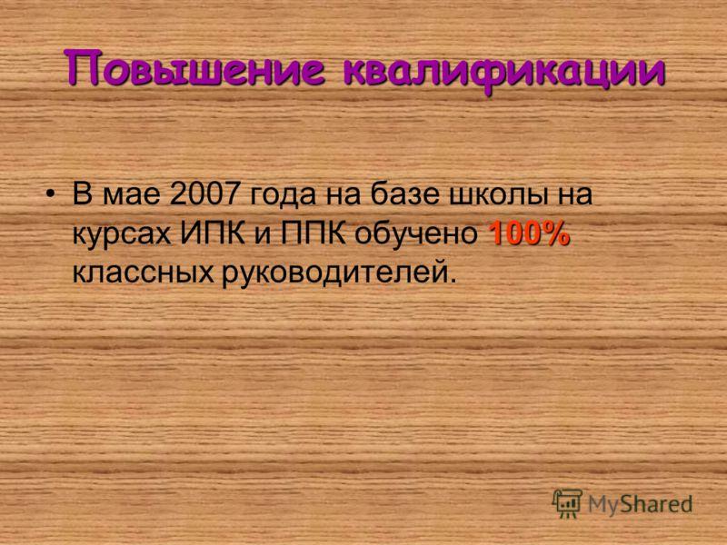 Повышение квалификации 100%В мае 2007 года на базе школы на курсах ИПК и ППК обучено 100% классных руководителей.