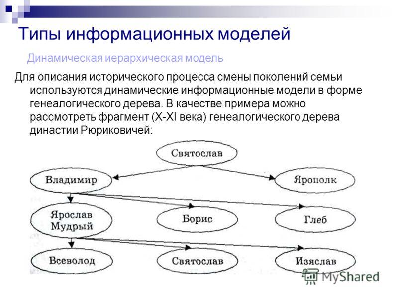 Типы информационных моделей Для описания исторического процесса смены поколений семьи используются динамические информационные модели в форме генеалогического дерева. В качестве примера можно рассмотреть фрагмент (X-XI века) генеалогического дерева д