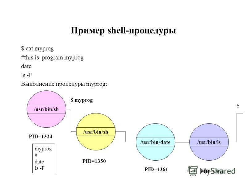Пример shell-процедуры $ cat myprog #this is program myprog date ls -F Выполнение процедуры myprog: $ myprog /usr/bin/sh /usr/bin/date/usr/bin/ls PID=1324 PID=1350 myprog # date ls -F PID=1361 PID=1362 $