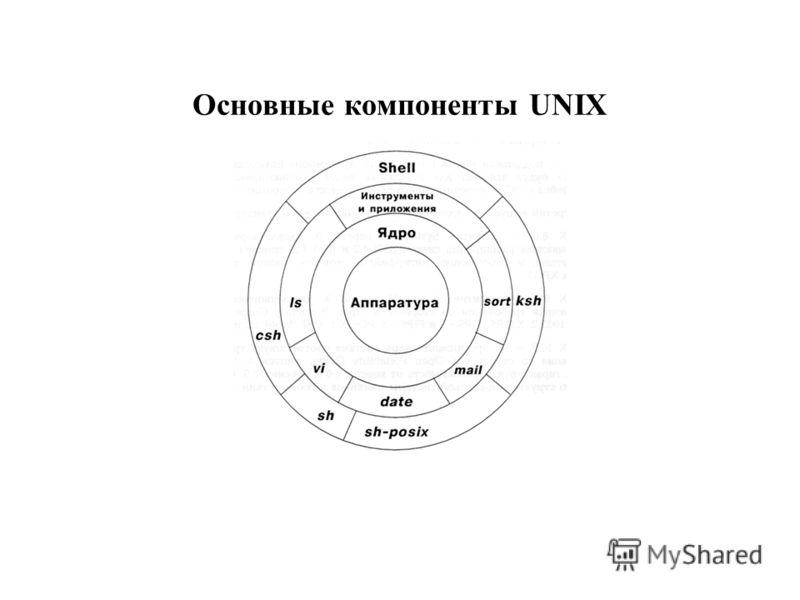 Основные компоненты UNIX