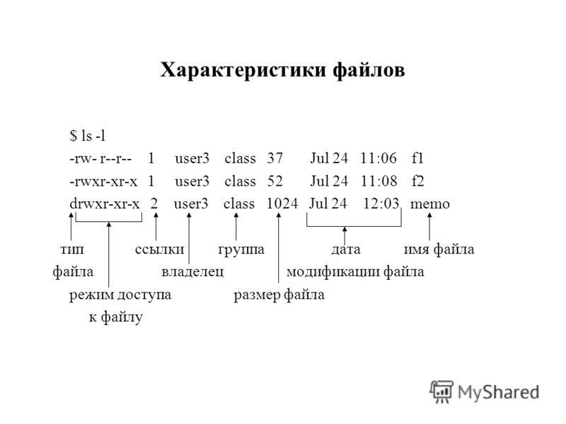 Характеристики файлов $ ls -l -rw- r--r-- 1 user3 class 37 Jul 24 11:06 f1 -rwxr-xr-x 1 user3 class 52 Jul 24 11:08 f2 drwxr-xr-x 2 user3 class 1024 Jul 24 12:03 memo тип ссылкигруппадата имя файла файлавладелец модификации файла режим доступа размер