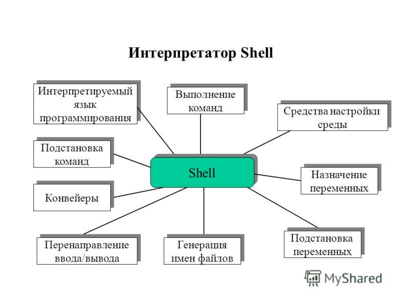 Интерпретатор Shell Shell Выполнение команд Выполнение команд Средства настройки среды Средства настройки среды Назначение переменных Назначение переменных Подстановка переменных Подстановка переменных Генерация имен файлов Генерация имен файлов Инте