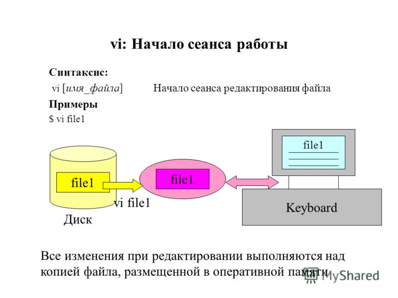 vi: Начало сеанса работы Синтаксис: vi [имя_файла] Начало сеанса редактирования файла Примеры $ vi file1 file1 vi file1 Диск file1 Keyboard Все изменения при редактировании выполняются над копией файла, размещенной в оперативной памяти