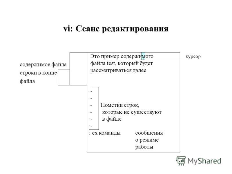 Это пример содержимого файла test, который будет рассматриваться далее ~ ~ Пометки строк, ~ которые не существуют ~ в файле ~ : ex командысообщения о режиме работы vi: Сеанс редактирования содержимое файла строки в конце файла курсор