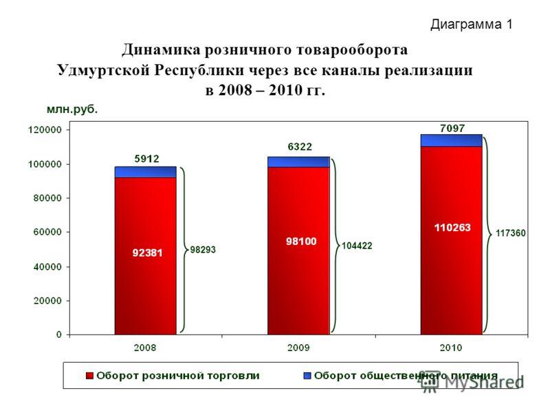 Динамика розничного товарооборота Удмуртской Республики через все каналы реализации в 2008 – 2010 гг. 98293 104422 117360 млн.руб. Диаграмма 1