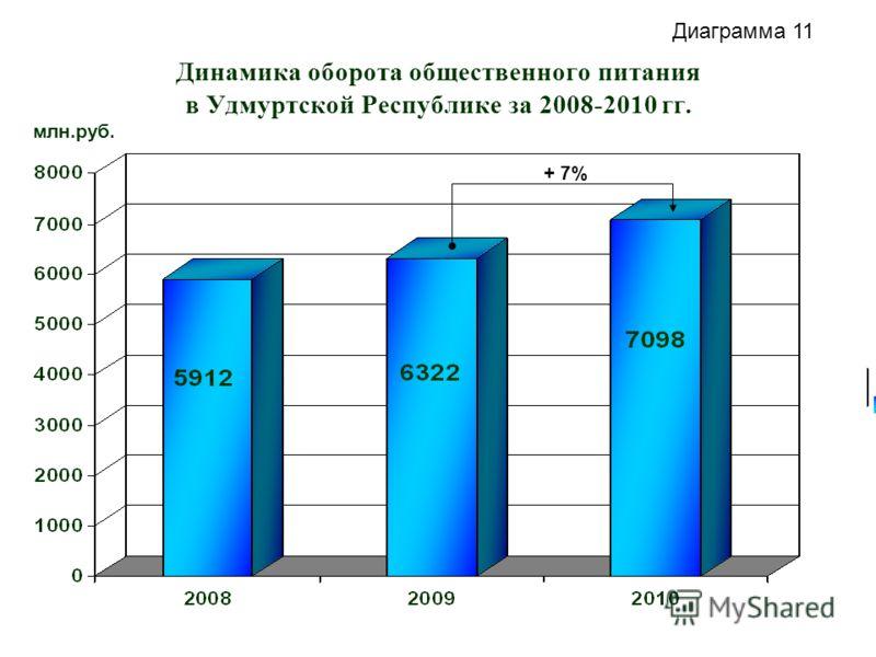 Динамика оборота общественного питания в Удмуртской Республике за 2008-2010 гг. млн.руб. + 7% Диаграмма 11