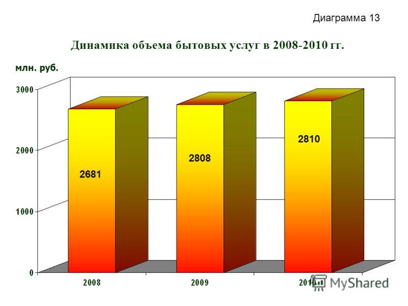 Динамика объема бытовых услуг в 2008-2010 гг. млн. руб. 2681 2808 2810 Диаграмма 13