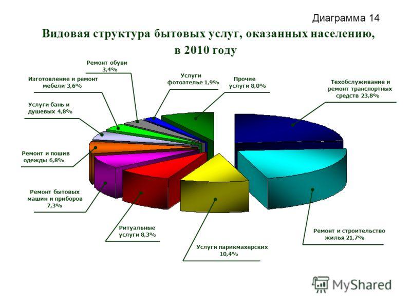 Видовая структура бытовых услуг, оказанных населению, в 2010 году Техобслуживание и ремонт транспортных средств 23,8% Ремонт и строительство жилья 21,7% Услуги парикмахерских 10,4% Ремонт бытовых машин и приборов 7,3% Ремонт и пошив одежды 6,8% Ритуа