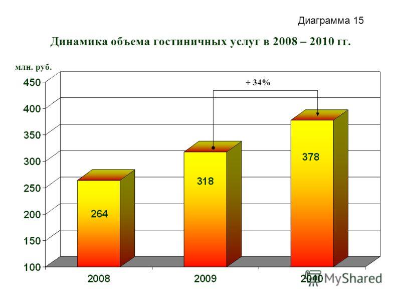 Динамика объема гостиничных услуг в 2008 – 2010 гг. млн. руб. + 34% Диаграмма 15