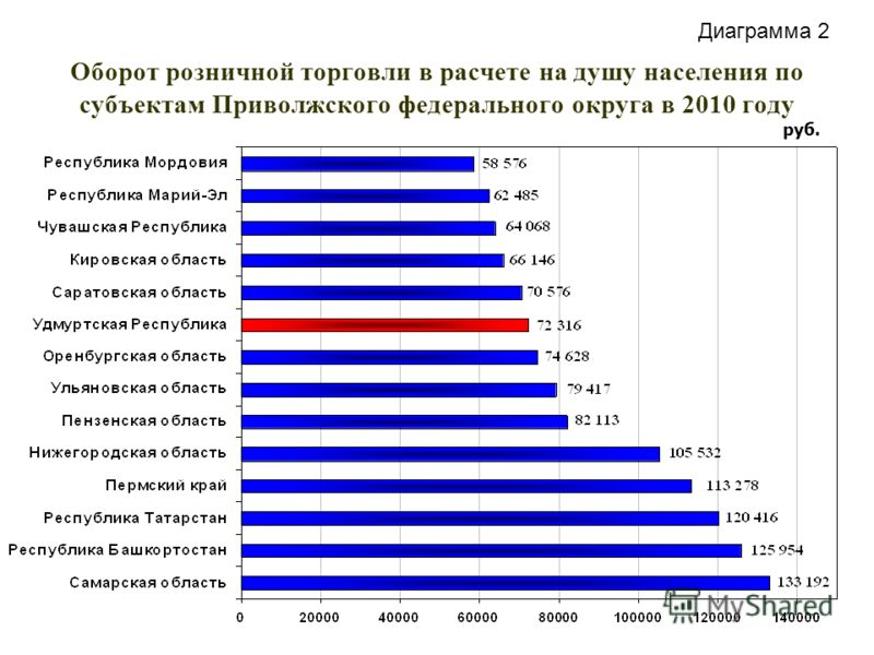 Оборот розничной торговли в расчете на душу населения по субъектам Приволжского федерального округа в 2010 году руб. Диаграмма 2
