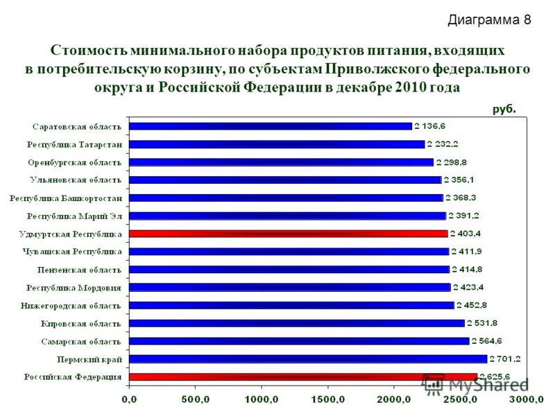 Стоимость минимального набора продуктов питания, входящих в потребительскую корзину, по субъектам Приволжского федерального округа и Российской Федерации в декабре 2010 года руб. Диаграмма 8