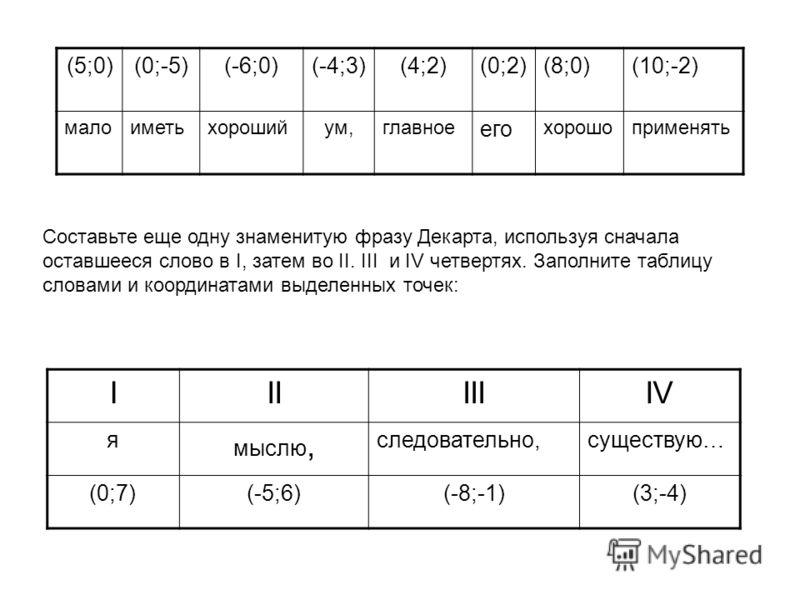 (5;0)(0;-5)(-6;0)(-4;3)(4;2)(0;2)(8;0)(10;-2) малоиметьхорошийум,главное его хорошоприменять Составьте еще одну знаменитую фразу Декарта, используя сначала оставшееся слово в I, затем во II. III и IV четвертях. Заполните таблицу словами и координатам