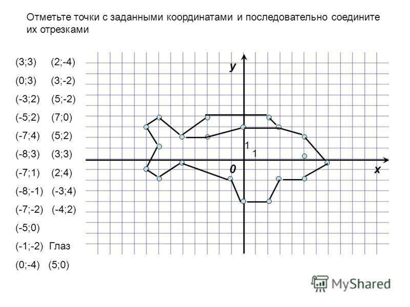 Отметьте точки с заданными координатами и последовательно соедините их отрезками (3;3) (2;-4) (0;3) (3;-2) (-3;2) (5;-2) (-5;2) (7;0) (-7;4) (5;2) (-8;3) (3;3) (-7;1) (2;4) (-8;-1) (-3;4) (-7;-2) (-4;2) (-5;0) (-1;-2) Глаз (0;-4) (5;0) x y 0 1 1