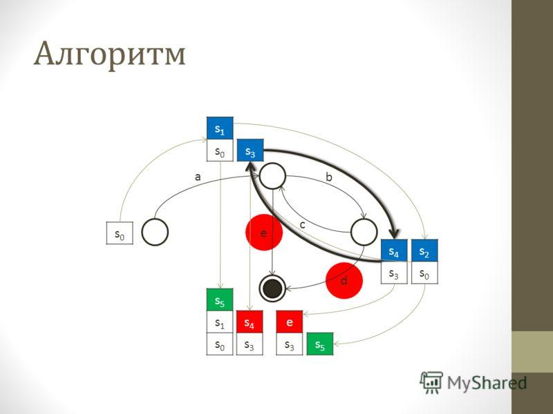s1s1 s0s0 Алгоритм s2s2 s0s0 s0s0 a b c e d s4s4 s3s3 s5s5 e s3s3 s5s5 s1s1 s0s0 s4s4 s3s3 s3s3