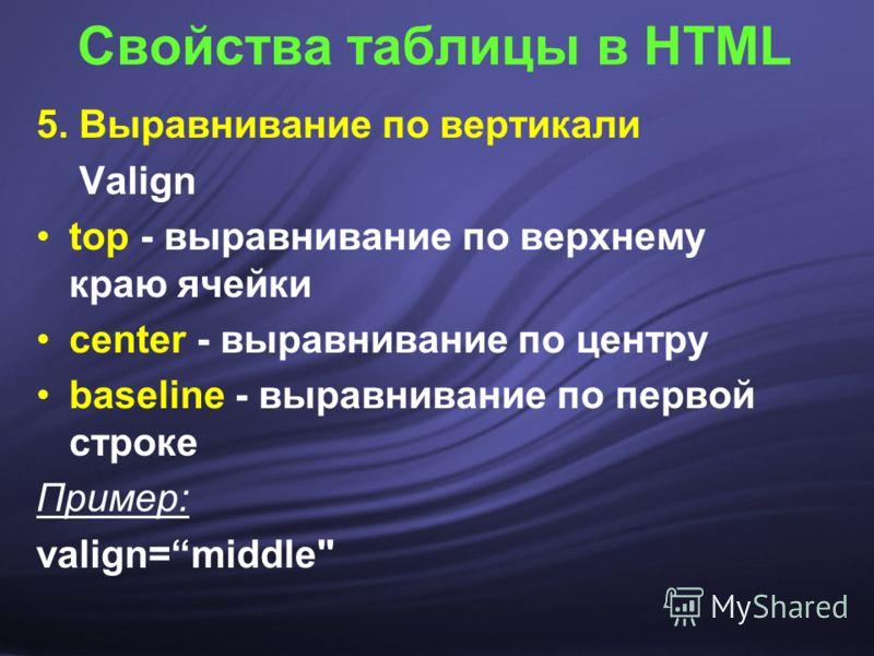Свойства таблицы в HTML 5. Выравнивание по вертикали Valign top - выравнивание по верхнему краю ячейки center - выравнивание по центру baseline - выравнивание по первой строке Пример: valign=middle