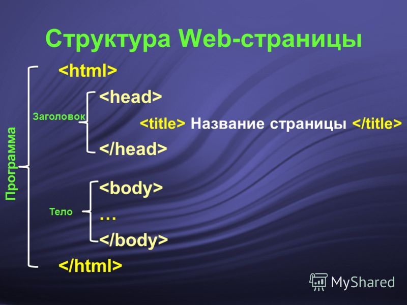 Название страницы … Структура Web-страницы Заголовок Тело Программа