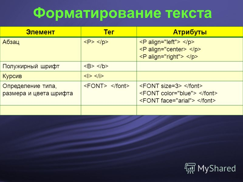 Форматирование текста ЭлементТегАтрибуты Абзац Полужирный шрифт Курсив Определение типа, размера и цвета шрифта