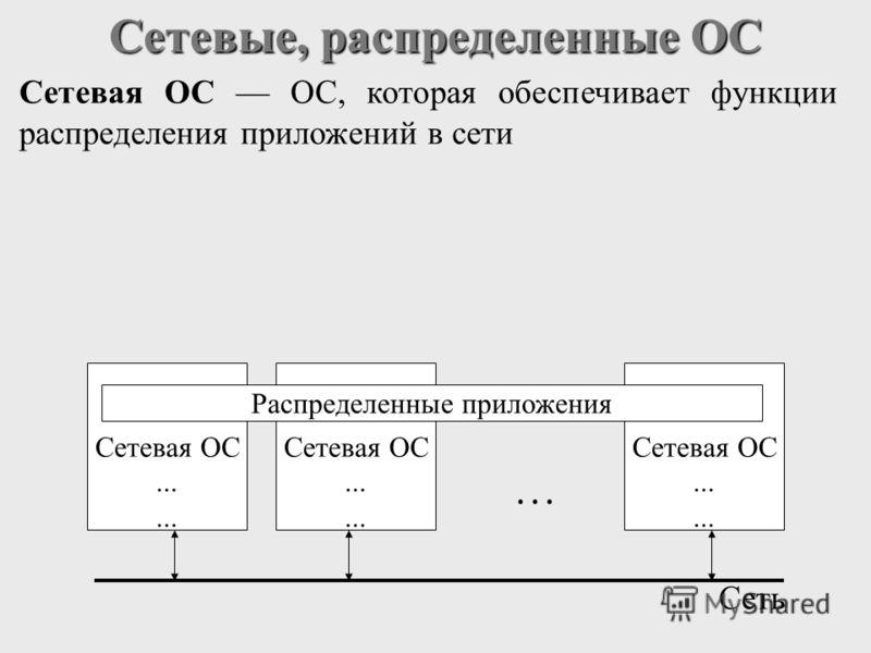 Сетевые, распределенные ОС Сетевая ОС ОС, которая обеспечивает функции распределения приложений в сети Сетевая ОС... Сетевая ОС... Сетевая ОС... Распределенные приложения Сеть