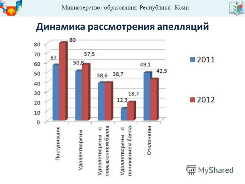 Министерство образования Республики Коми Динамика рассмотрения апелляций
