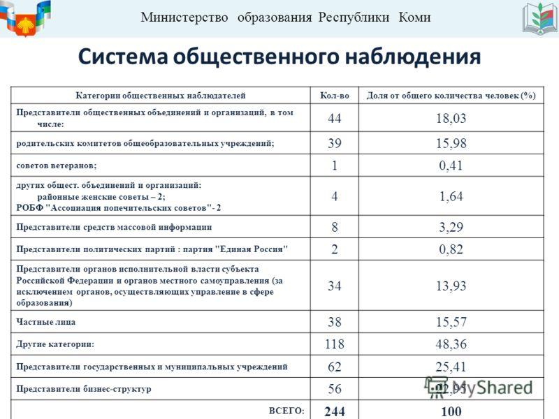 Министерство образования Республики Коми Система общественного наблюдения Категории общественных наблюдателейКол-воДоля от общего количества человек (%) Представители общественных объединений и организаций, в том числе: 4418,03 родительских комитетов