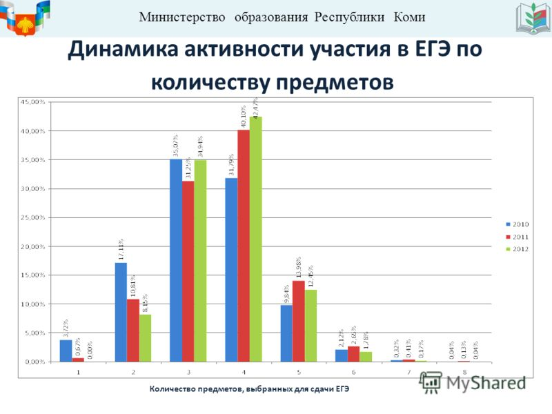 Министерство образования Республики Коми Динамика активности участия в ЕГЭ по количеству предметов Количество предметов, выбранных для сдачи ЕГЭ