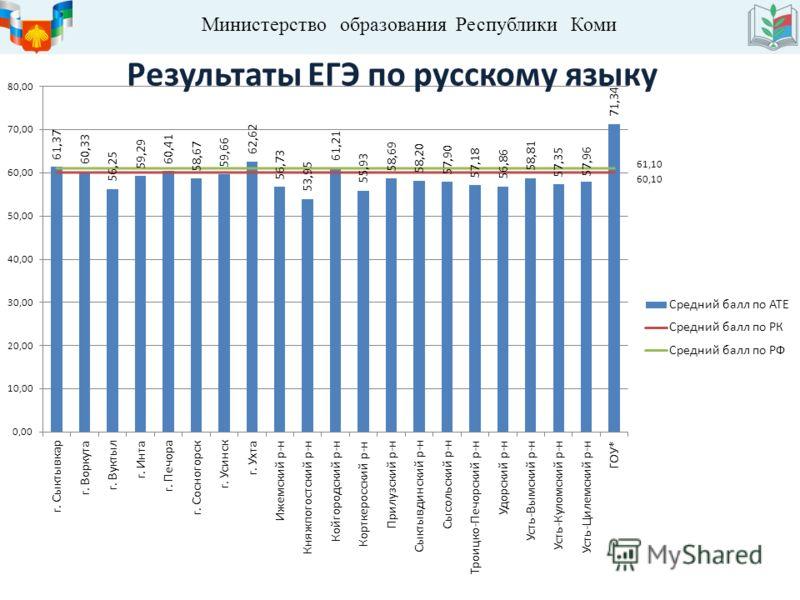 Министерство образования Республики Коми Результаты ЕГЭ по русскому языку