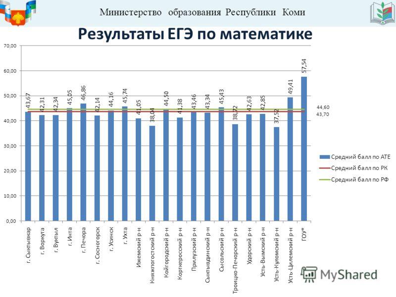 Министерство образования Республики Коми Результаты ЕГЭ по математике
