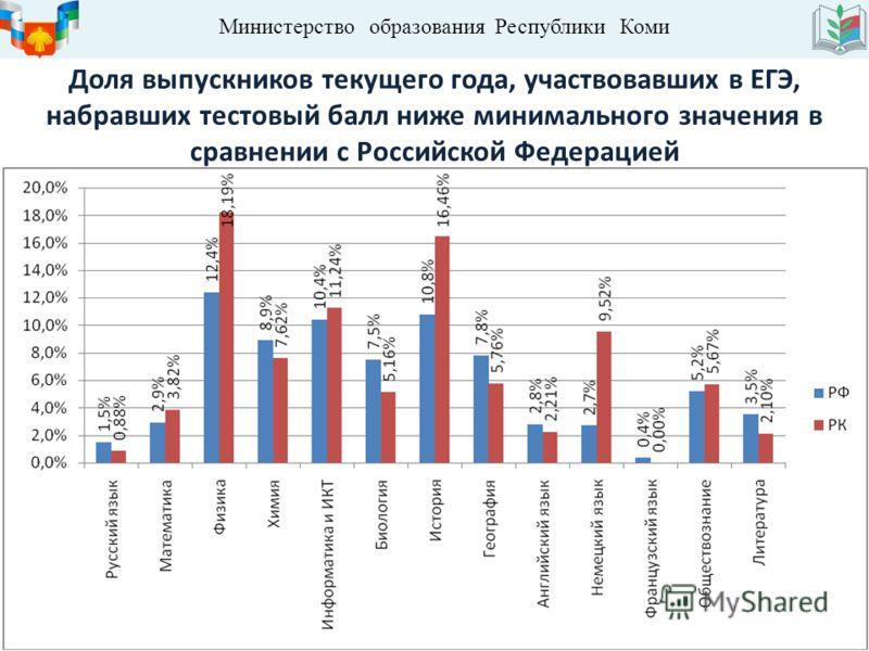 Министерство образования Республики Коми Доля выпускников текущего года, участвовавших в ЕГЭ, набравших тестовый балл ниже минимального значения в сравнении с Российской Федерацией